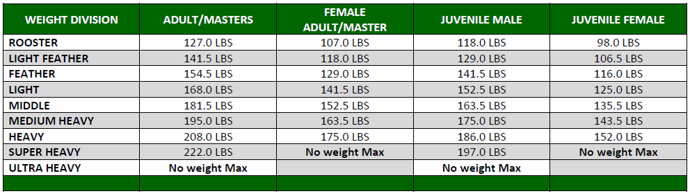 sask-bjj-events-weight-classes-and-match-times-20191025192440.png