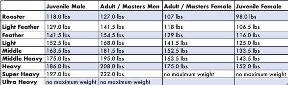 azbjjf-weight-list-20191114172848.jpeg