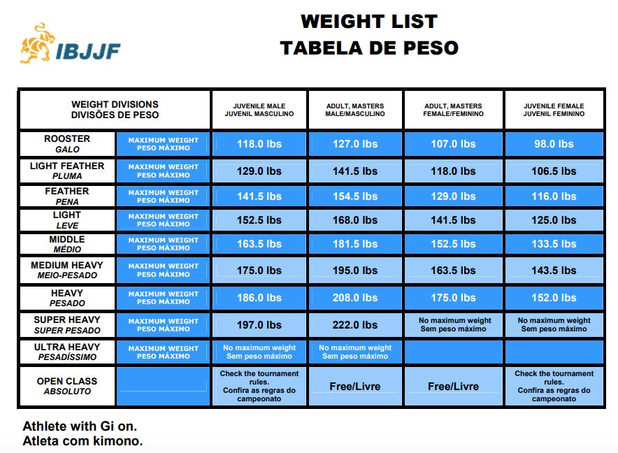 azbjjf-weight-classes-20180623025205.jpeg